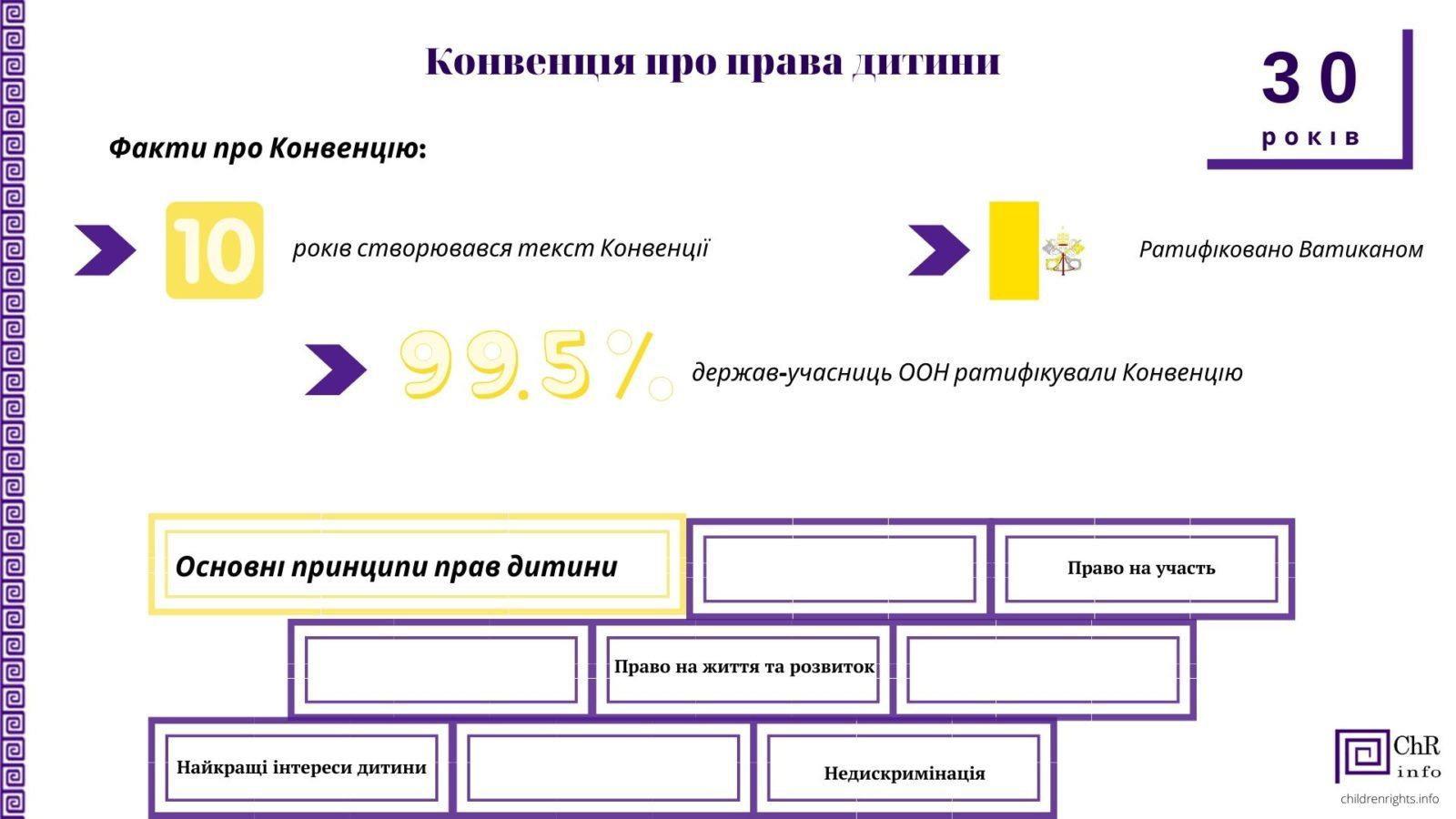 kpd 1 - Конвенція про права дитини: основне
